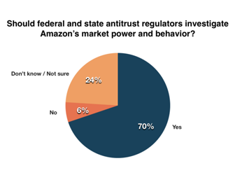 Pie chart showing desire for Amazon to be investigated for antitrust issues
