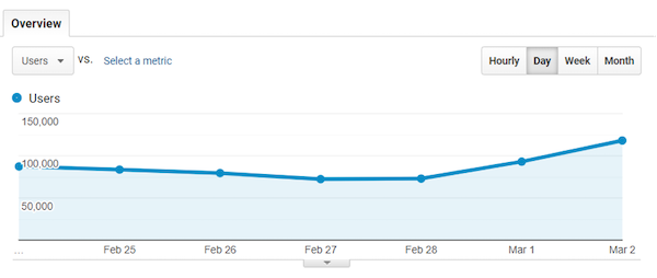 Graph showing users visiting sites, with an increase starting February 28