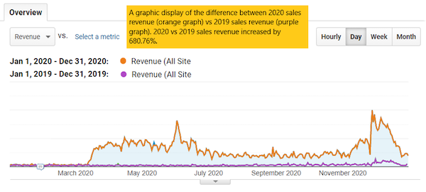 Graph showing the difference between 2020 sales revenue and 2019 sales revenue