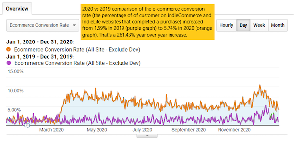 Graph showing 2020 vs 2019 ecommerce conversion rates