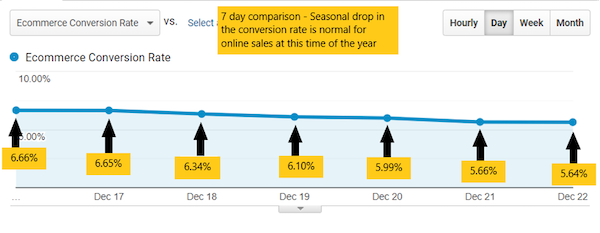 Seven-day comparison of conversion rate