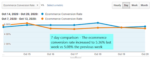 Seven-day comparison of the ecommerce conversion rate