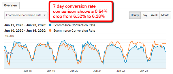 Seven-day conversion rate comparison