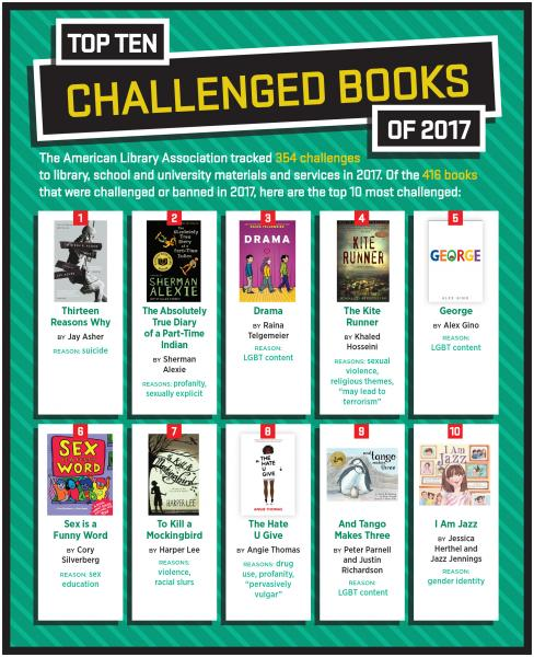 Top 10 Challenged Books of 2017