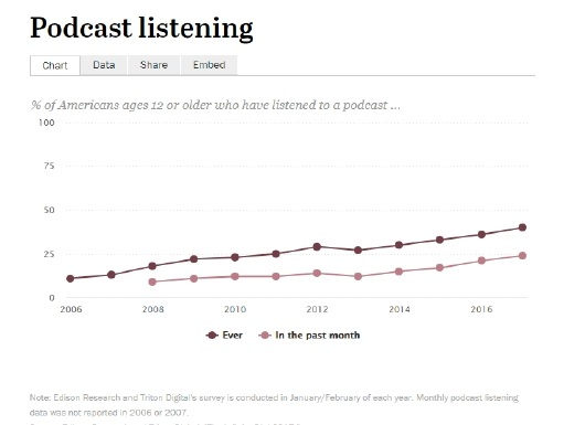 Data from the Pew Research Center shows that the number of adults 12 and over who listen to podcasts has increased significantly over the past 10 years.