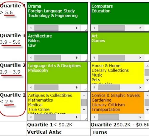 Treeline Analytics Tips & Tricks: Prioritize on Metrics   the