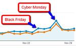 IndieCommerce sales spike November 2017